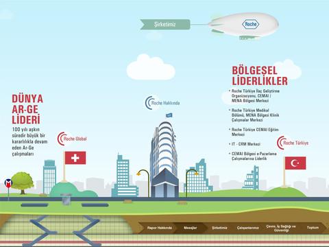 Roche Türkiye Kurumsal Sorumluluk Raporu 2011