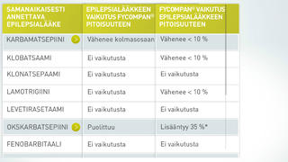 Fycompa Dosing App for iPhone Finland for iPhone