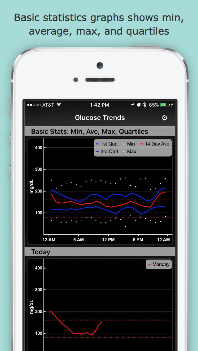 Glucose Trends for iPhone