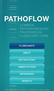 Pathoflow